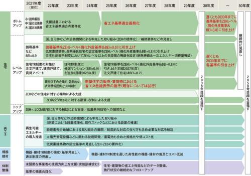 〔図2〕脱炭素に向けた住宅政策の工程表