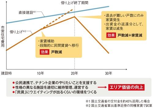 〔図1〕借り上げから段階的に民賃に転換
