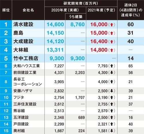 〔図1〕2021年度も研究開発費を積み増す建設会社が多数