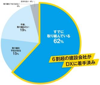 DXが建設会社の最重要課題に浮上