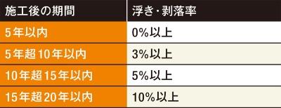 〔図2〕施工不良を推認するタイルの浮き・剥落率