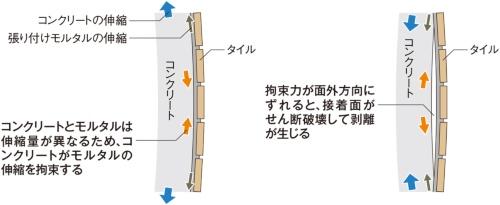 〔図1〕界面がせん断破壊する