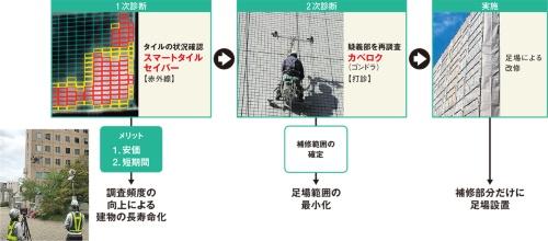 〔図1〕竹中工務店が推奨する外壁調査のステップ