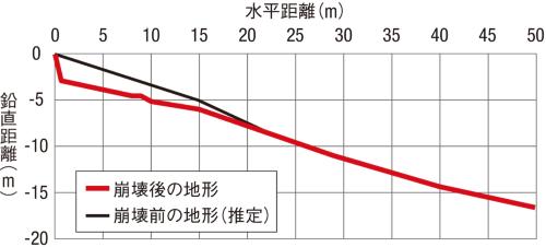 〔図1〕崩壊斜面の傾斜は20度と緩い