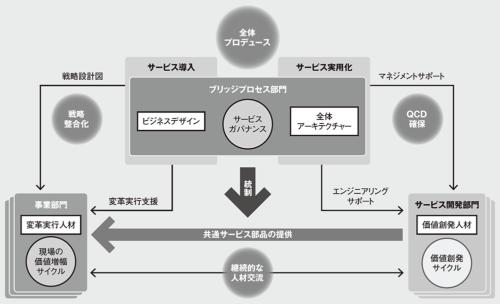 図 デジタル変革の実行体制