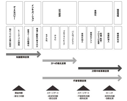 図 デジタル変革投資のステージゲート管理