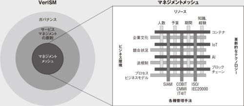 図 サービスマネジメントのフレームワーク「VeriSM」の概要