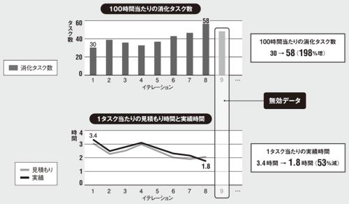 図 「100時間当たりの消化タスク数」と「1タスク当たりの実績時間」