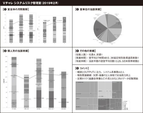 図 全員の作業実績データを取得し、様々な角度で分析する