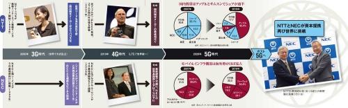 図 日本の通信産業の再興を目指すNTTとNEC