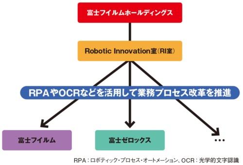 図 業務プロセス改革の推進体制