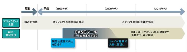 ソフトウエアの平成史(CASEツール)