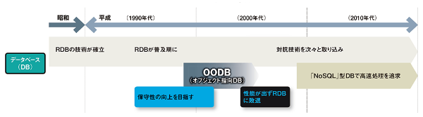ソフトウエアの平成史(オブジェクト指向データベース)
