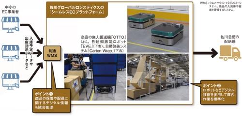 図 佐川グローバルロジスティクスの「シームレスECプラットフォーム」