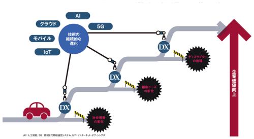 図 DXに取り組む理由