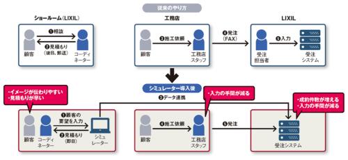 図 LIXILが進めるリフォーム提案の新手法