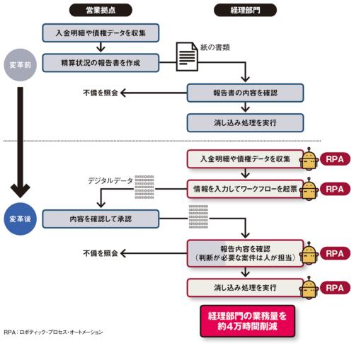 図 あいおいニッセイ同和損害保険における保険料精算業務の流れ