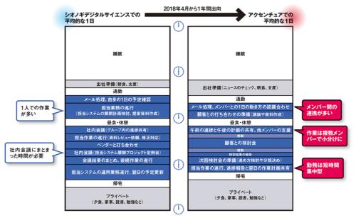 図 塩野義製薬の大屋氏の出向前後におけるスケジュールの比較
