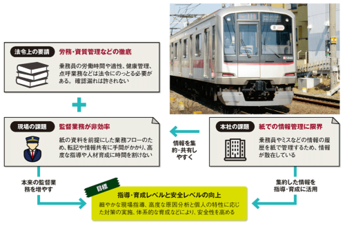 図 「乗務員監督業務改革プロジェクト」実施の背景