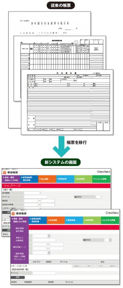 図 乗務区ごとに異なる帳票を集約・電子化した「CrewNavi」システム