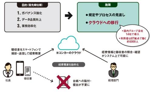 図 間接業務のデジタル化プロジェクトにおける3つの目的
