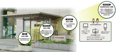 図 大日本住友製薬のテレワーク規模と実施環境