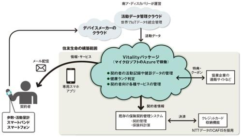 図 新保険サービス「Vitality」向けシステムの概要
