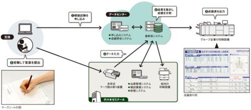 図 代々木ゼミナールが構築した新しい基幹システムの概要