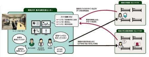 図 遠隔集中治療患者管理プログラムの概要