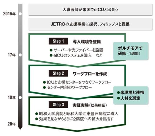 図 eICU導入の流れ