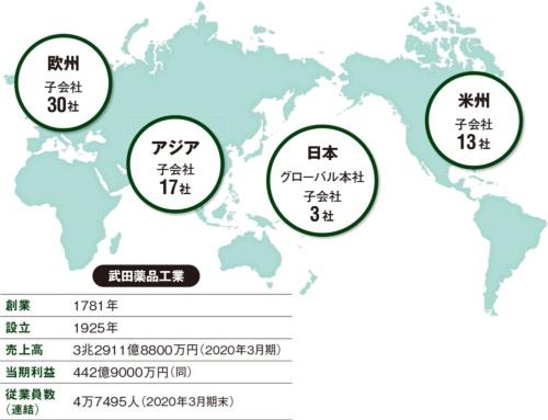 図 武田薬品工業の事業体制