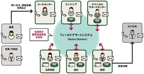 図 従来の情報共有上の問題点