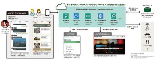 図 観光支援アプリ「JAPAN Trip Navigator」のシステム概要