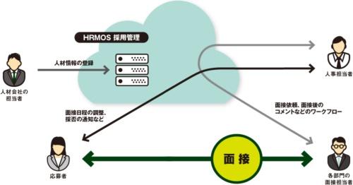 図 「HRMOS採用管理」による、Rettyの採用業務の流れ