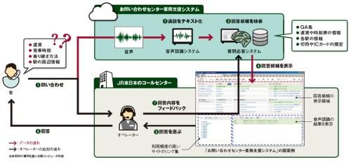 図 お問い合わせセンター業務支援システムを使った処理の流れ