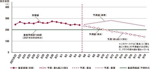 図 予測モデルによる予測結果の例(2021年9月5日時点の予測)
