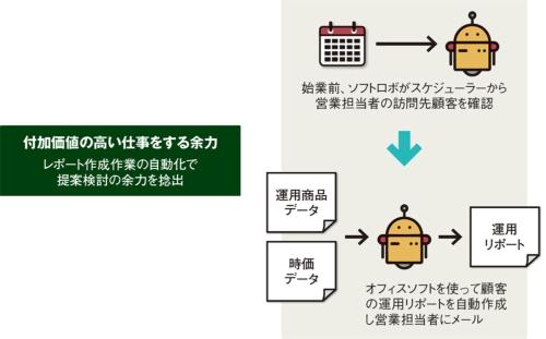 図 RPA導入で捻出する3つの余力