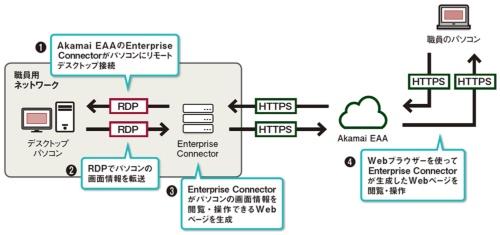 図 Akamai EAAでリモートデスクトップ接続を使う仕組み