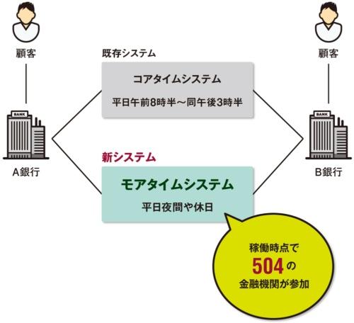 図 全銀システムの主要構成と役割分担