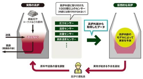 図 JFEスチールが独自開発した高炉のデジタルツイン