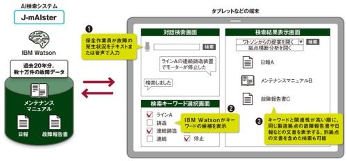 図 IBM Watsonを使って開発したAI検索システム