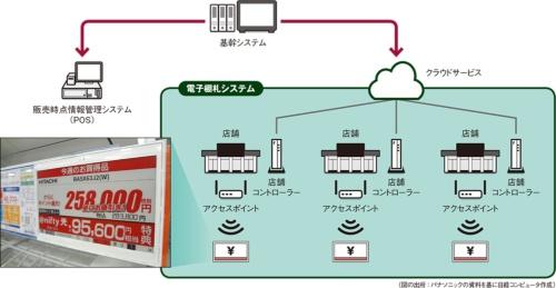 図 電子棚札のシステム構成