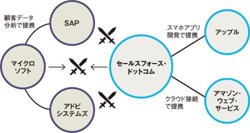 図 CRM分野を巡るIT大手の提携関係