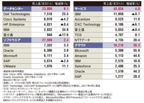 表 IT大手の2017年度第4四半期の事業分野別売上高