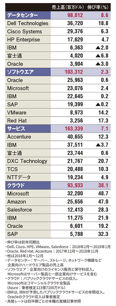 表 世界IT大手の2018年度(1~12月期)の事業分野別売上高
