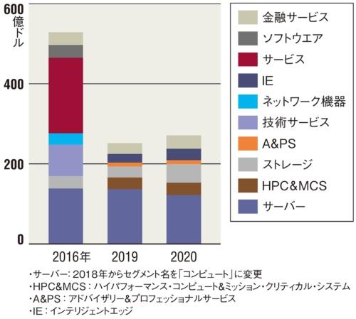 図 米HPEのセグメント別年間売上高(10月末決算)