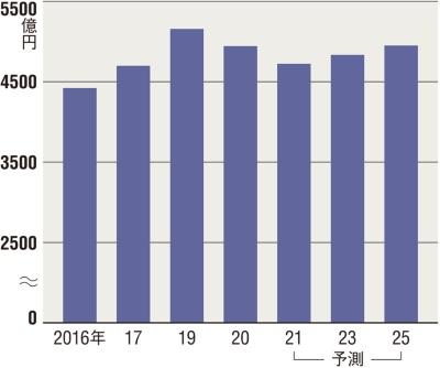 図 国内サーバー市場動向(2021年以降は予測)