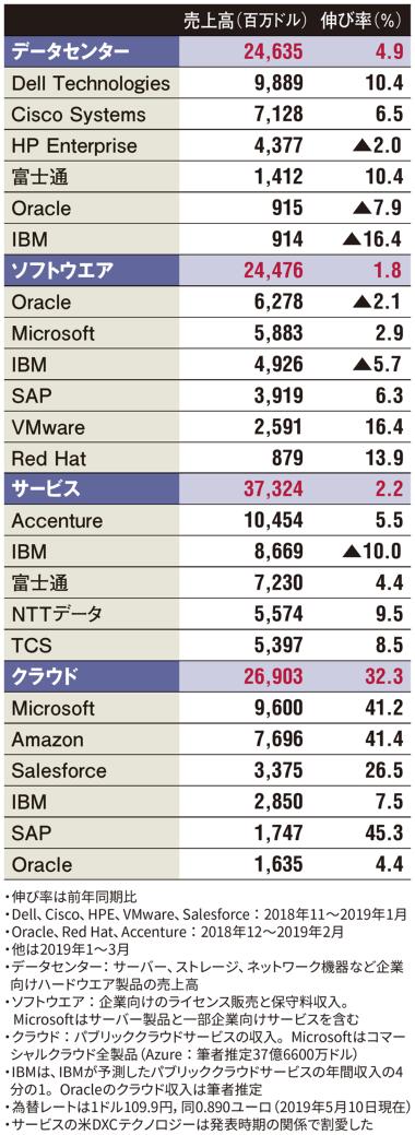 表 IT大手15社の2019年度第1四半期(1~3月)の事業分野別売上高