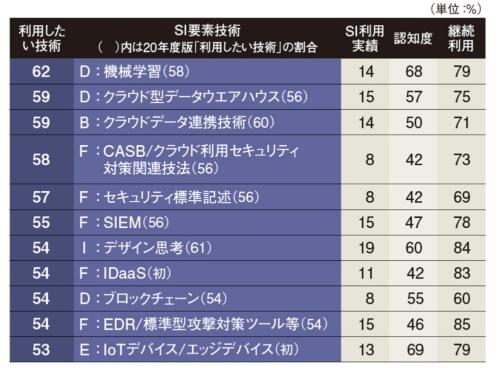 表 SIで利用したい技術上位23件(調査対象は115件)