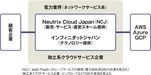 図「公益型クラウドサービス」目指すNCJの新スキーム